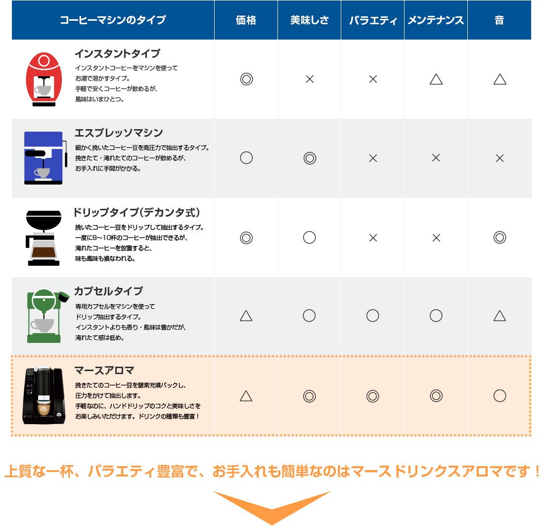 一般的なコーヒーマシンとマースドリンクスアロマの比較表