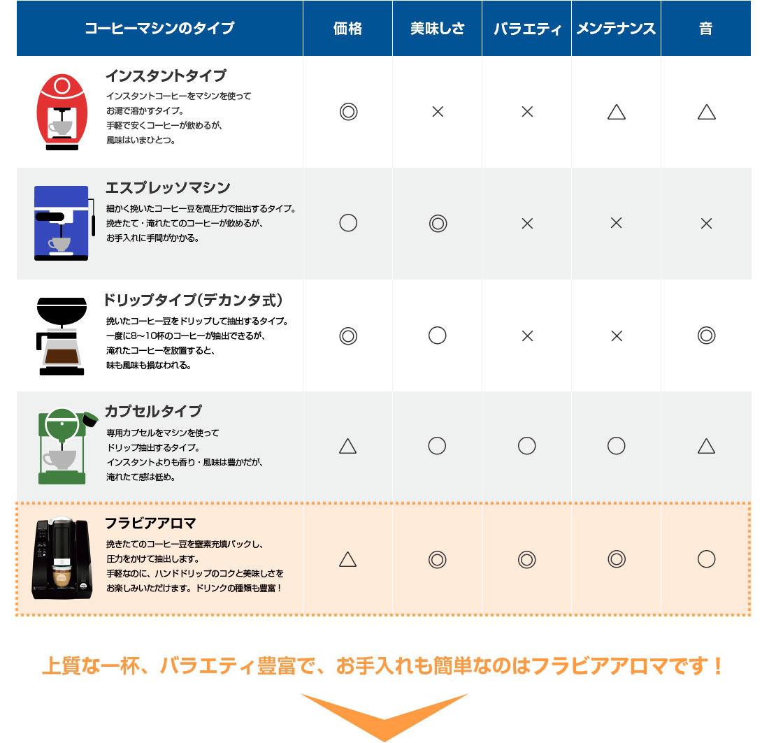 一般的なコーヒーマシンとフラビアアロマの比較表